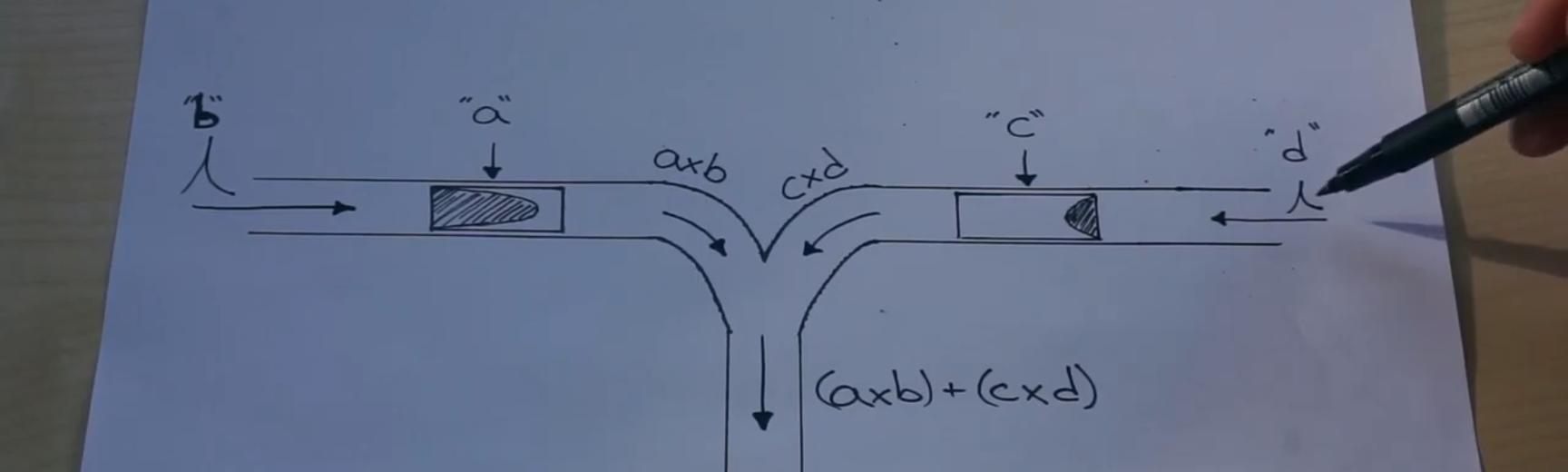 nathan multiplication explained